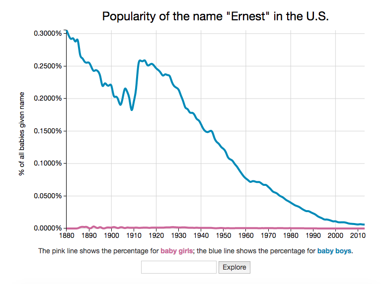 An example of the data generated by US Baby Name Explorer.
